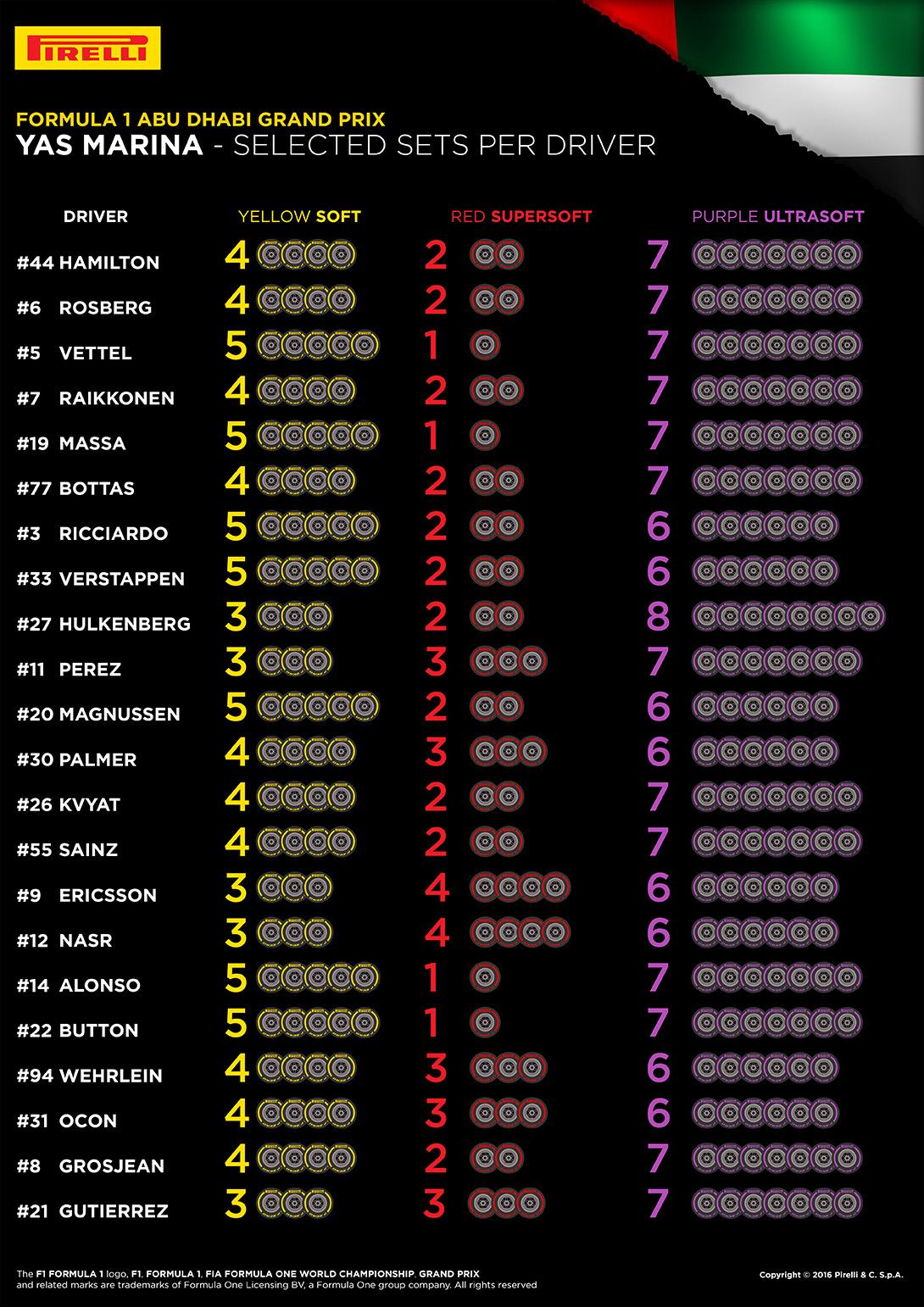 Sélection des pneus Pirelli pour Abu Dhabi