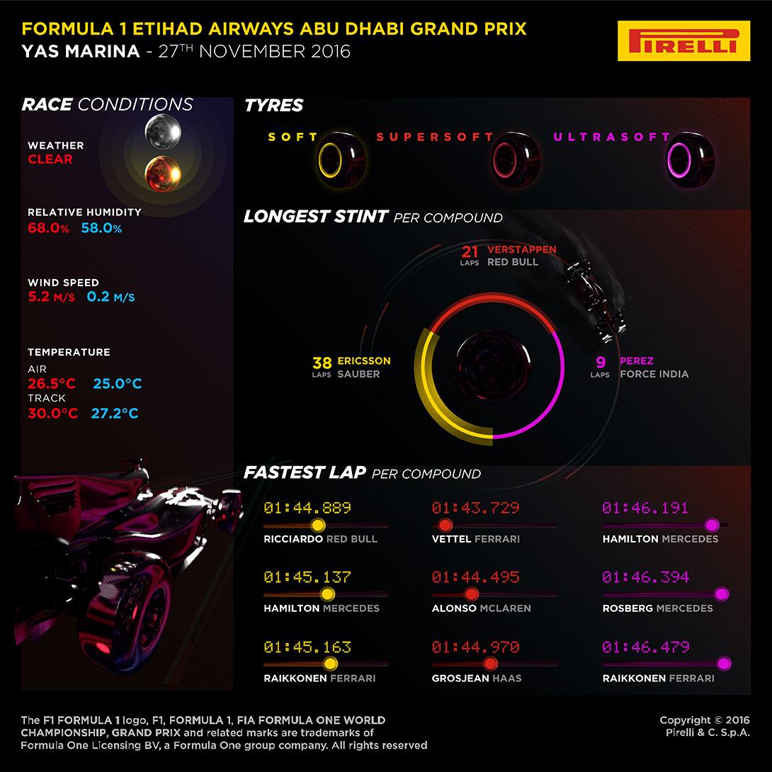 GP DE ABU DHABI: Infografía | Análisis de Pirelli de las estrategias de carrera y pitstops en el GP de Abu Dhabi F1 2016 11118_AbuDhabi-Race2-EN