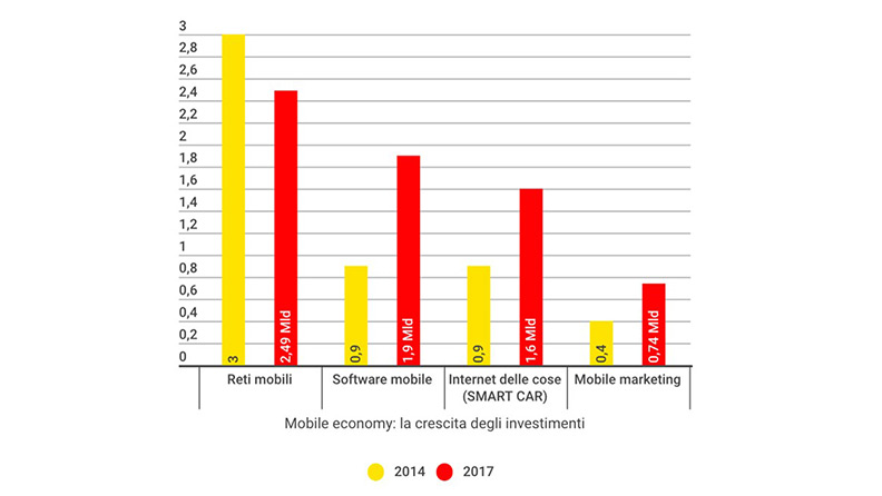 Mobile economy: le migliori app per tagliare i costi quando sei al volante 2