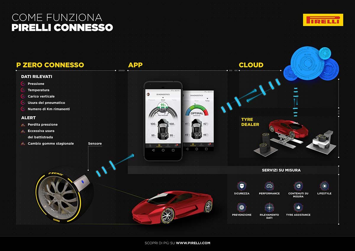 Pirelli a Ginevra raddoppia le novità: pneumatici colorati e Pirelli Connesso debuttano in società