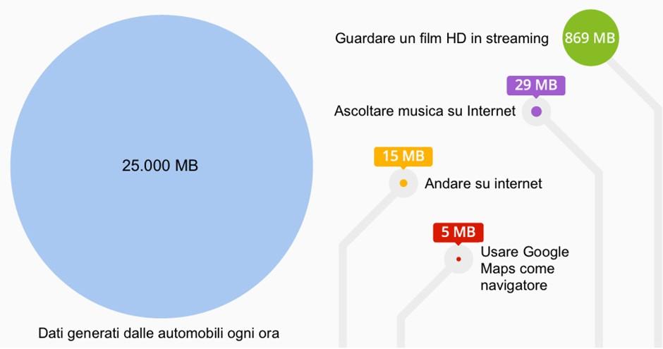 Big data: quanti ne produciamo quando guidiamo l'auto (e perché ci semplificano la vita) 2