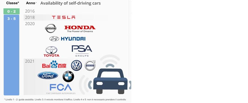 Self-driving car: quante volte bisogna rimettere le mani al volante? 02