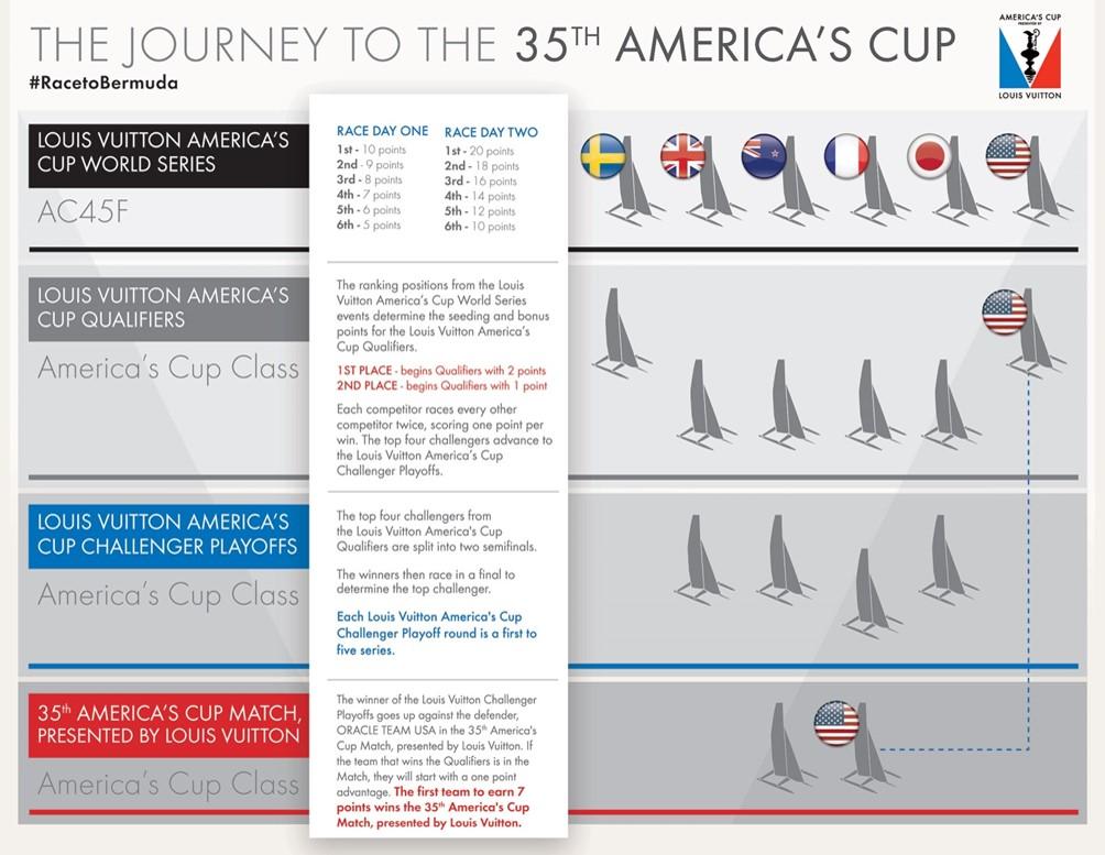 Lo spettacolo dell'America's Cup 1