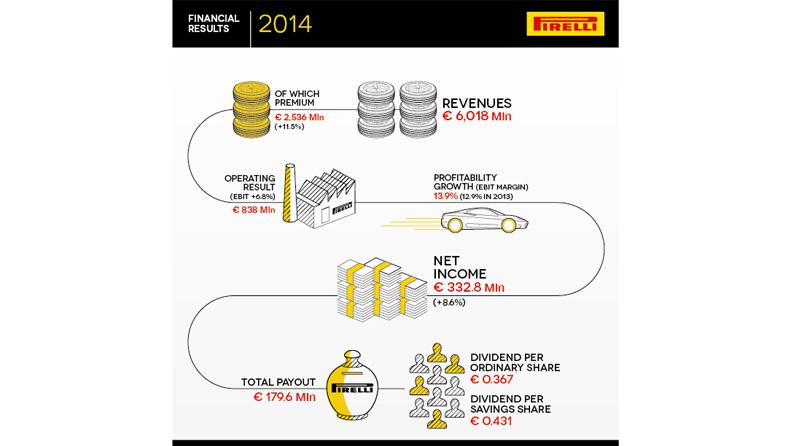 A História Ilustrada da Pirelli