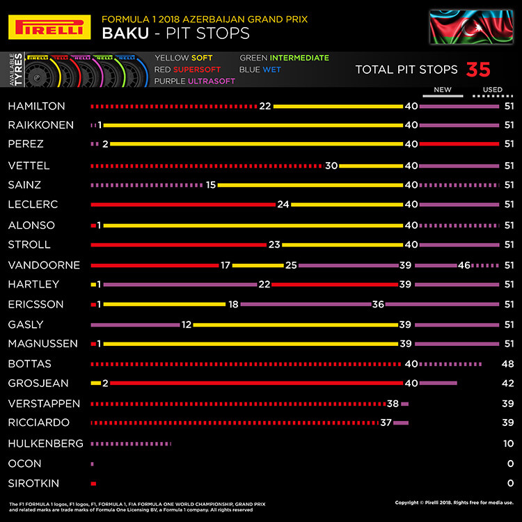 Discover the highlights on the Formula 1 GP circuits | Pirelli