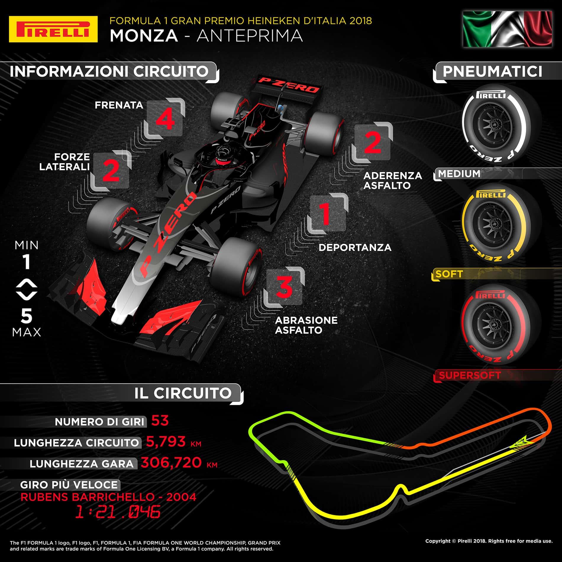 Pirelli GP Italia