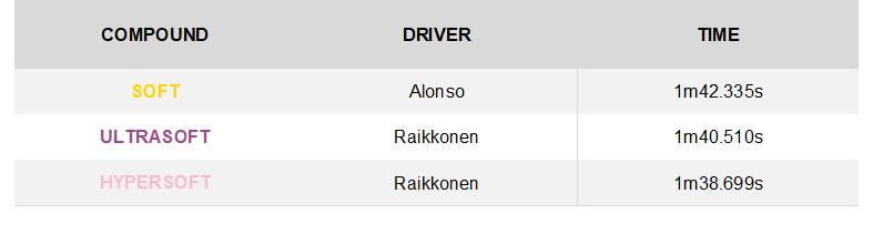 GP de Singapur 2018: Analisis y Infogracia de Neumaticos Pirelli. 22695_4