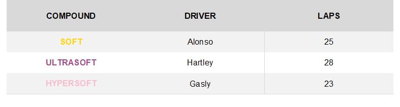 GP de Singapur 2018: Analisis y Infogracia de Neumaticos Pirelli. 22696_5