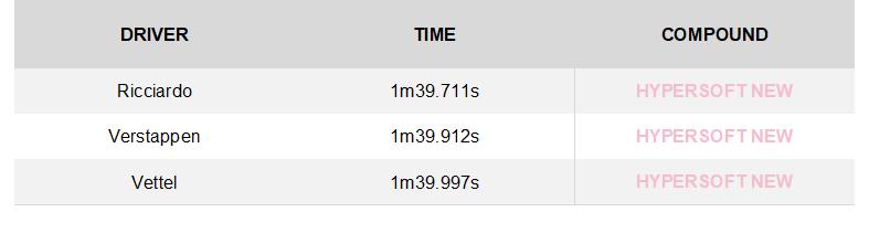 GP de Singapur 2018: Analisis y Infogracia de Neumaticos Pirelli. 22698_1