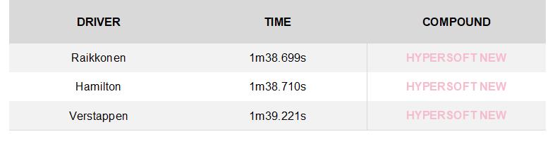 GP de Singapur 2018: Analisis y Infogracia de Neumaticos Pirelli. 22700_2