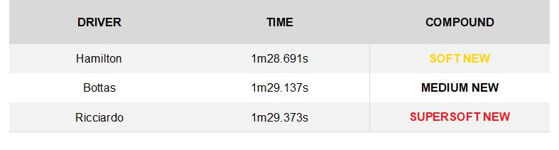 GP de Japón 2018: Análisis de Neumaticos Pirelli luego de las Practicas Libre 1y2. 23084_1