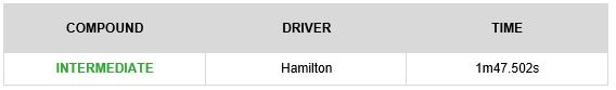 GP de EE.UU 2018: Analisis de Neumaticos Pirelli tras los Libres 1 y 2. 23249_fp1-best