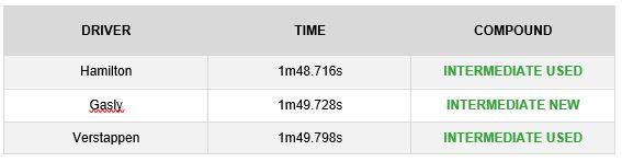GP de EE.UU 2018: Analisis de Neumaticos Pirelli tras los Libres 1 y 2. 23251_fp2