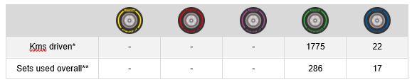 GP de EE.UU 2018: Analisis de Neumaticos Pirelli tras los Libres 1 y 2. 23254_tyre-stats