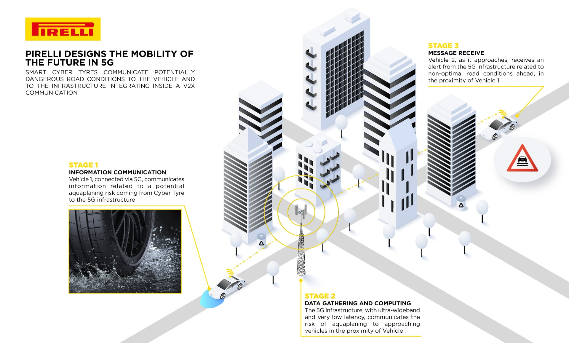 From the tarmac to 5G: Pirelli's smart tyres describe the road surface 03