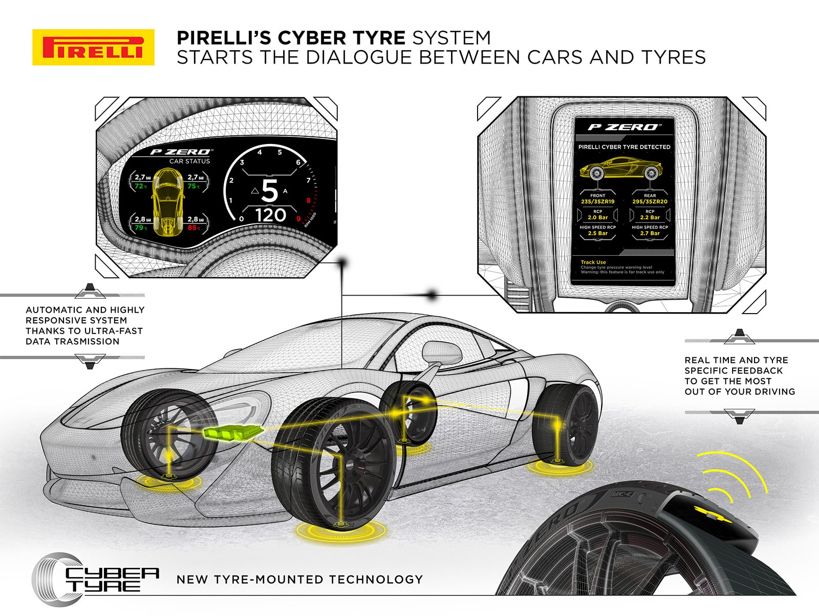 Pirelli Cyber Tyres